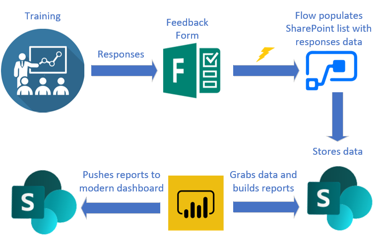 Building interactive feedback analysis system with MS Forms, MS Flow