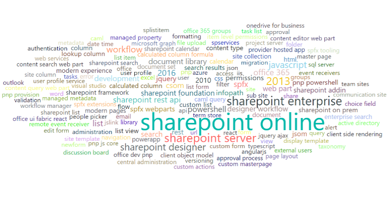 SharePoint development state in 2018: story based on