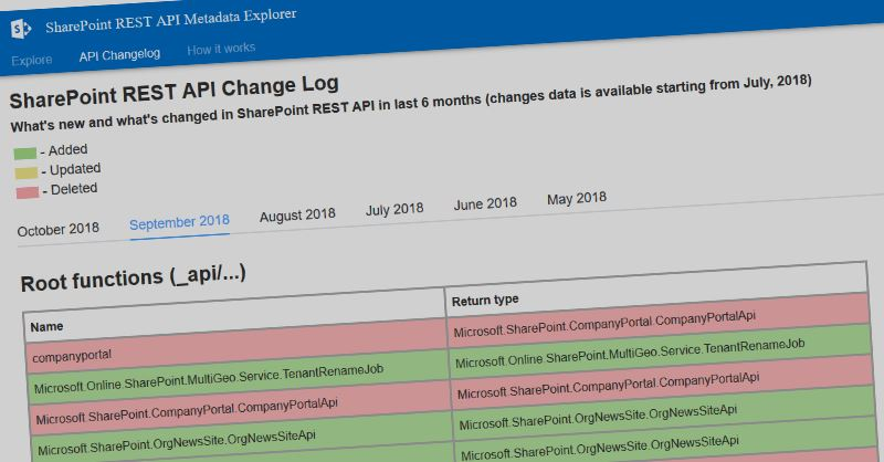 What's new and what's changed in SharePoint Online REST API