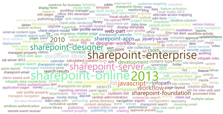 TOP 250 SharePoint tags in 2016