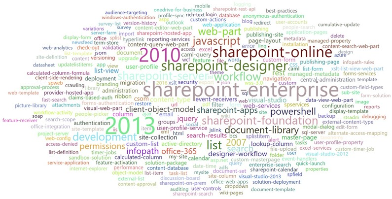 SharePoint TOP 250 tags all time