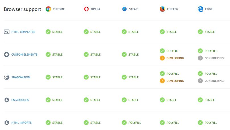 Web Components in SPFx world: Vue vs Stencil